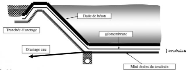 DRAINAGE TERADRAIN SOUS BASSIN ITER CADARACHE